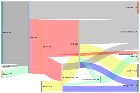 Sankey Diagramm