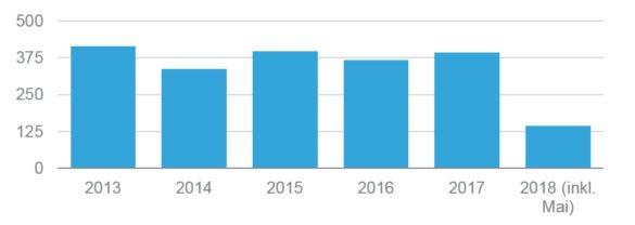 Grafik_ Anzahl_Rechtsänderungen