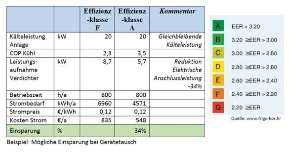 Beispiel_Einsparung_Gerätetausch_Klimaanlage