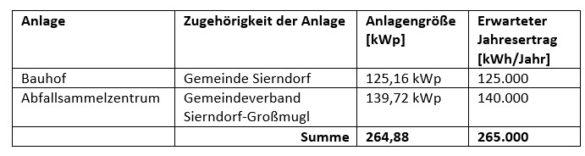 Bild PV Anlage Sierndorf Leistung