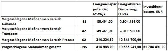 Tabelle Energieaudits 2019 Einsparungen