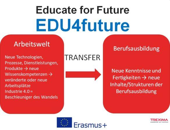 Übergang Anforderungen Arbeitswelt und Berufliche Bildung