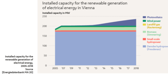 installed capacity for the renewable generation of electrical energy 2005-2008