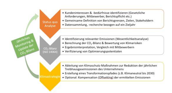 Beschreibt den Prozess zur Erstellung einer Klimastrategie